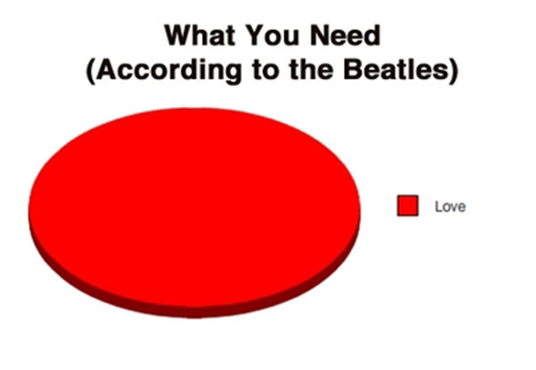 Tickled #108: Funny Beatles Pie Chart