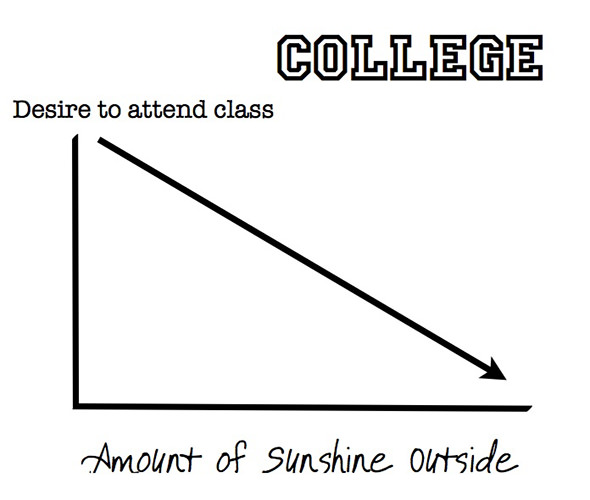 Tickled #117: Funny College Graph