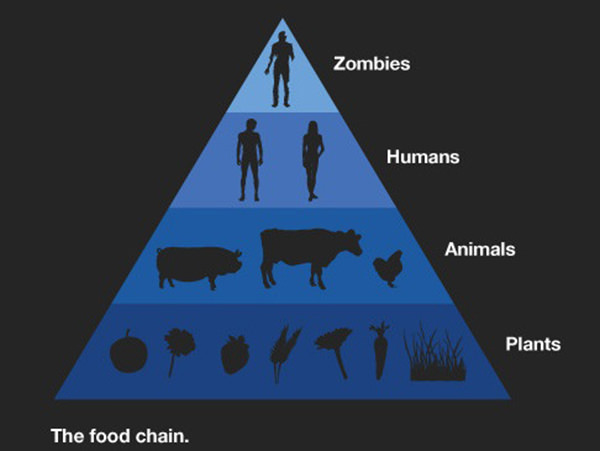 Tickled #131: Funny Zombie Food Chain Pyramid