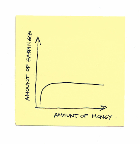 Tickled #132: Money vs Happiness Graph
