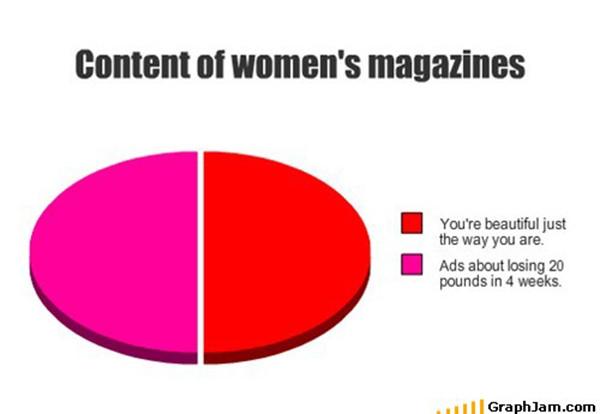 Tickled #178: Women's Magazines Pie Chart